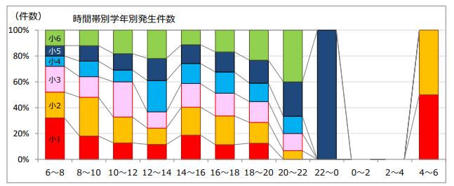 交通事故 グラフ