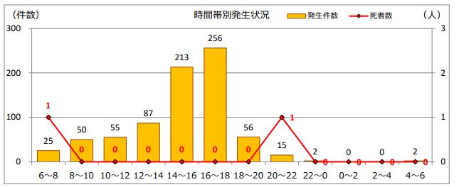 交通事故グラフ