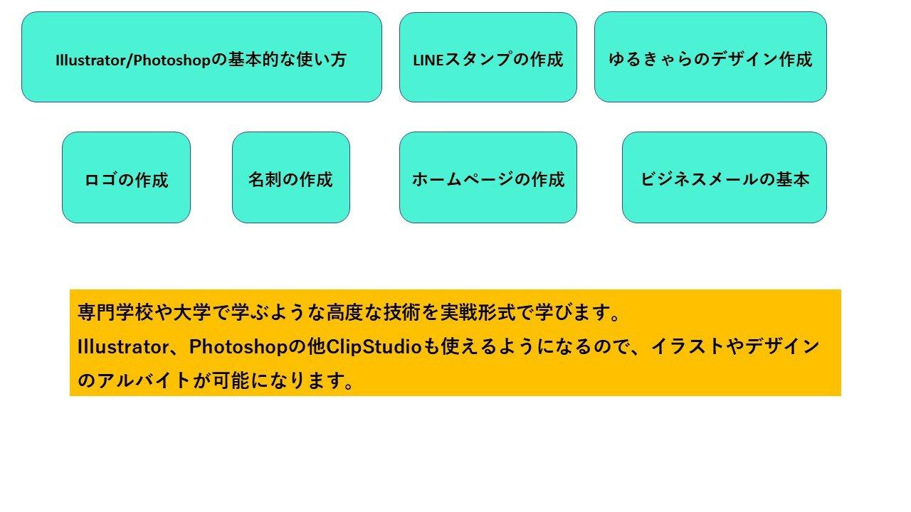 中高生コース