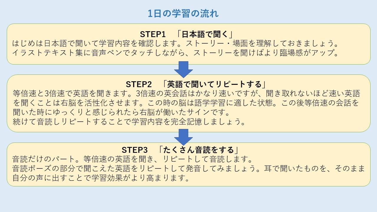 吉田作成:一日の学習の流れ