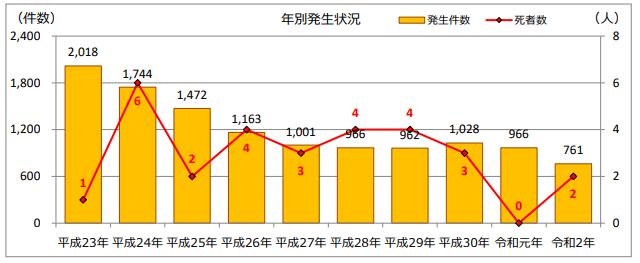 小学生交通事故グラフ