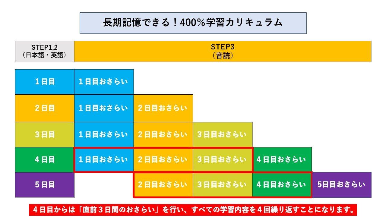 吉田作成:400%学習カリキュラム