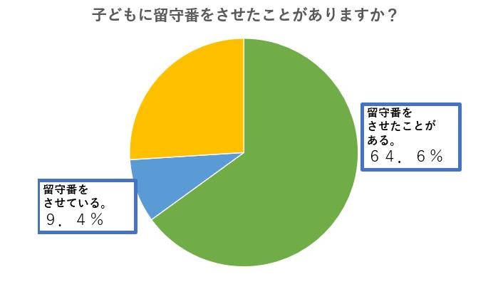 円グラフ 留守番