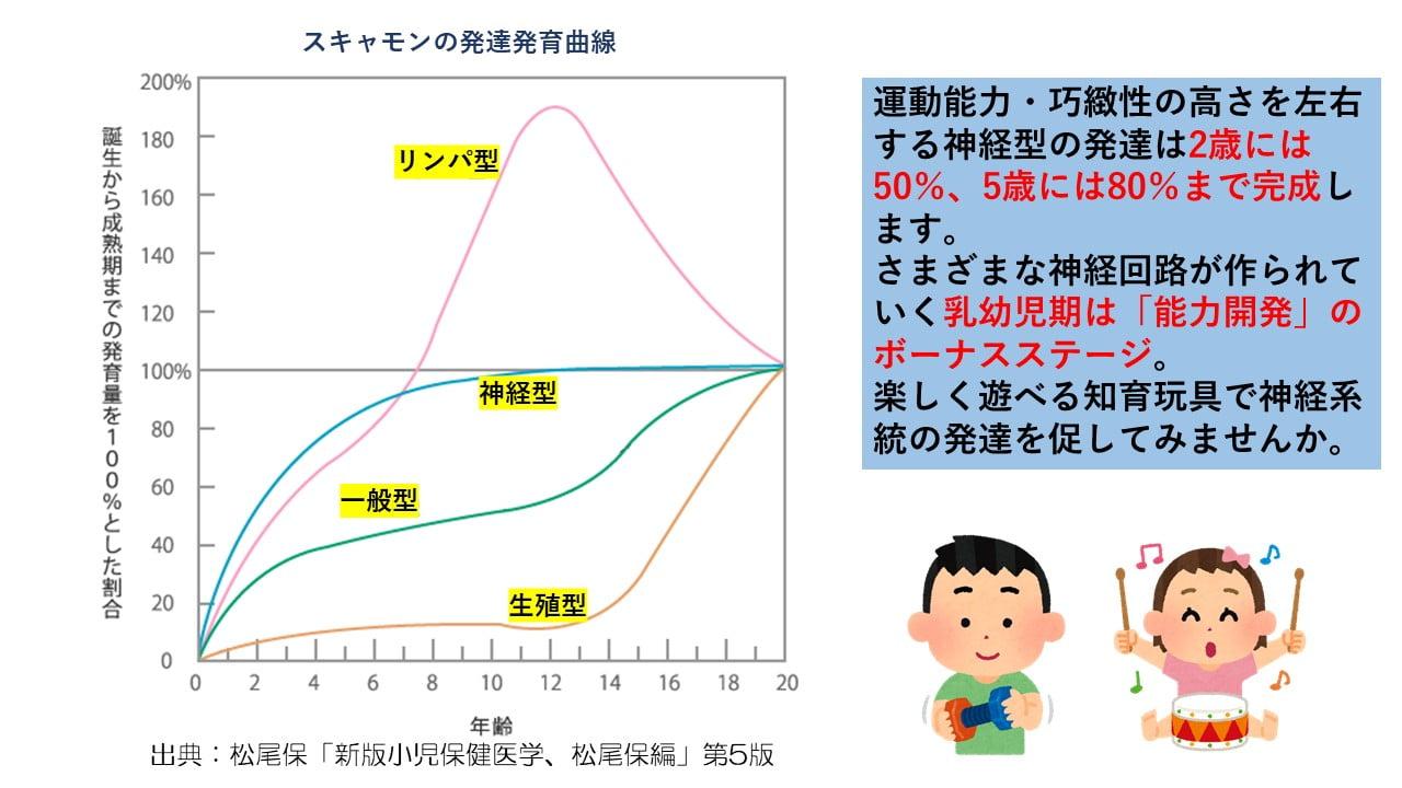 発達のグラフ