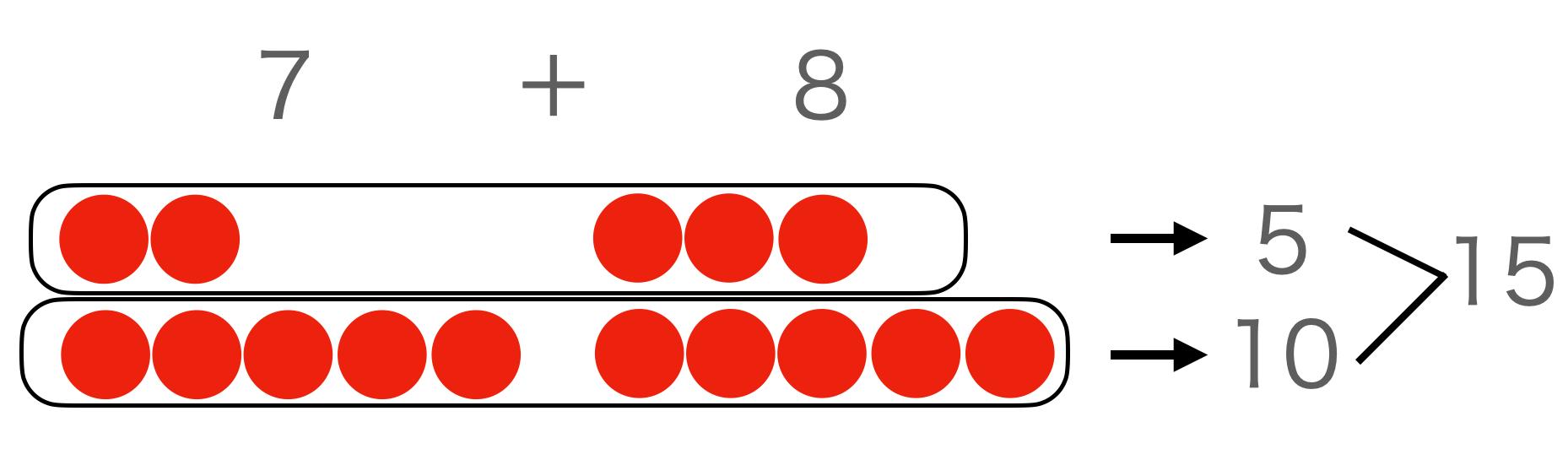 ピグマリオン数の理解