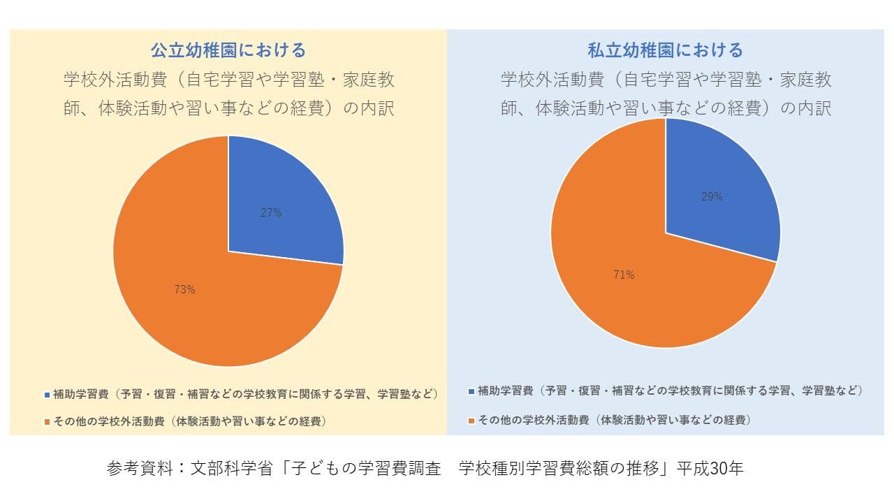 習い事円グラフ1