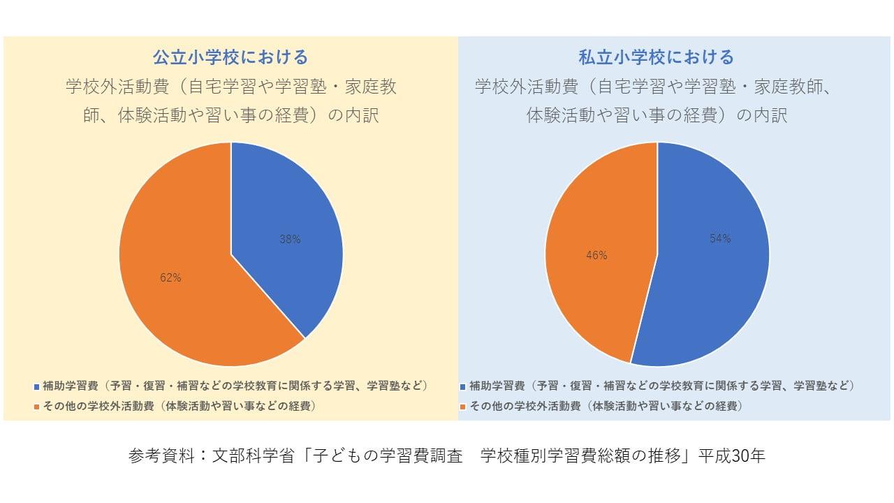 習い事円グラフ2